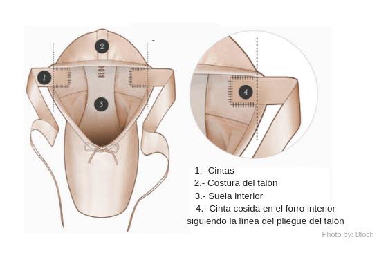 Cómo coser las cintas de las puntas de ballet